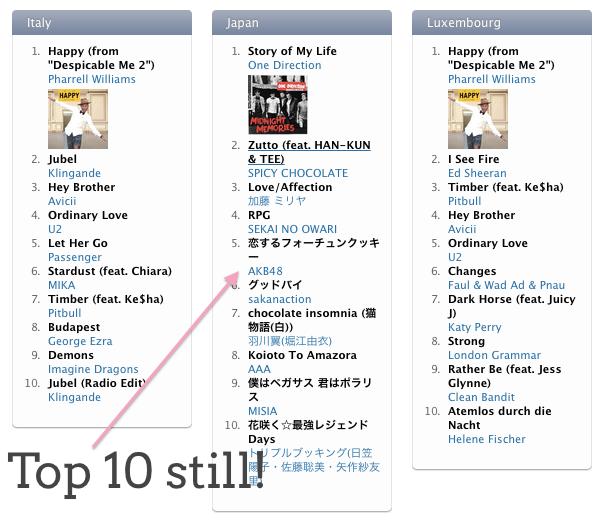 AKB48 Top 10